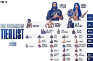 WWE Rumors Roundup - WWE Updates - WWE's list of top tier WWE SmackDown superstars for 2021 - Sports Info Now